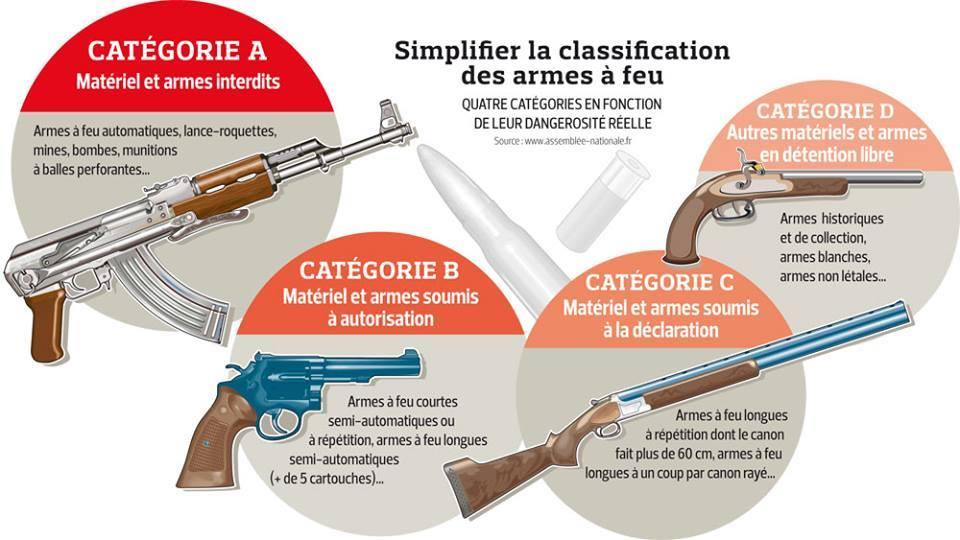 Divers categorie armes